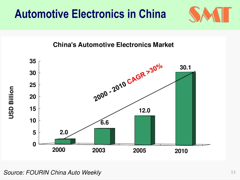 Automotive Electronics in China