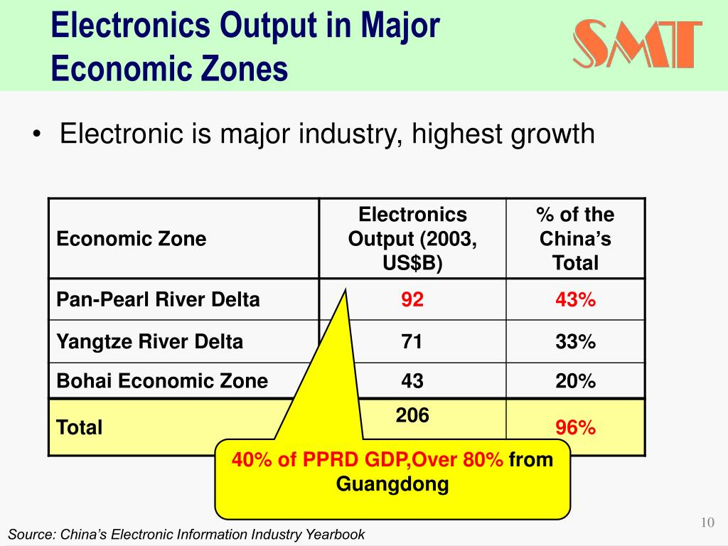 Electronic is major industry, highest growth