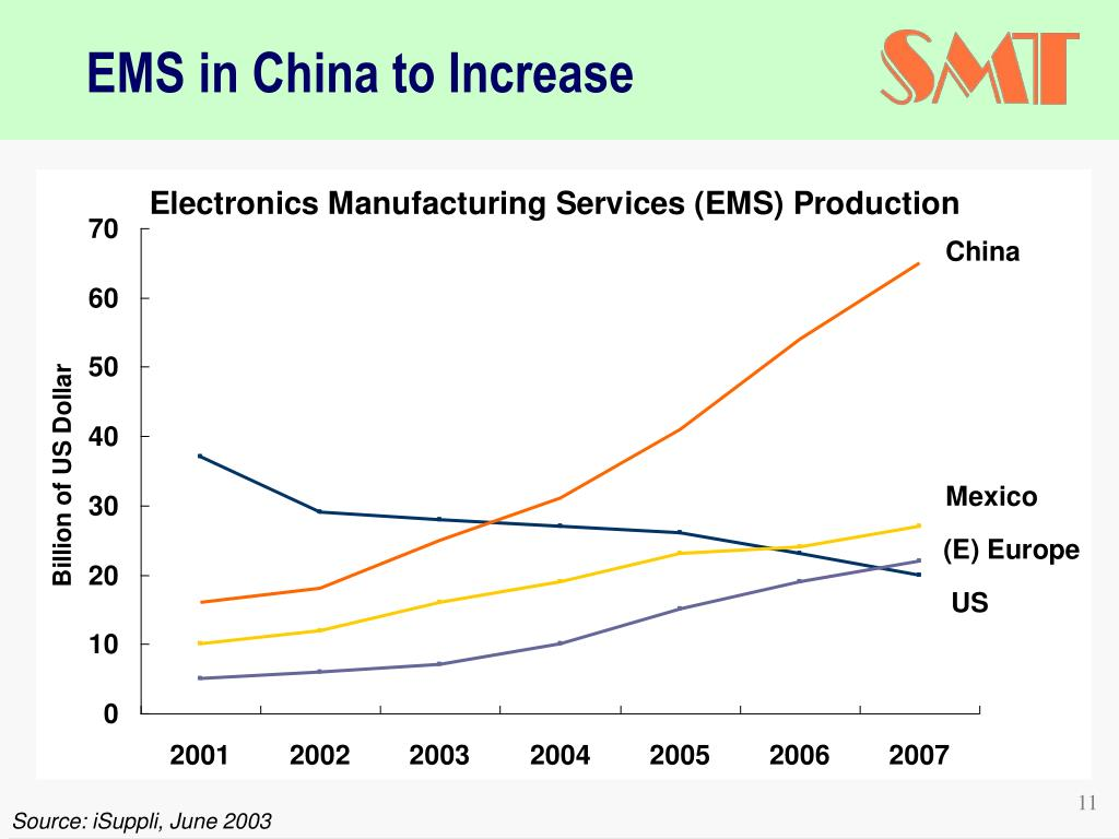 EMS in China to Increase