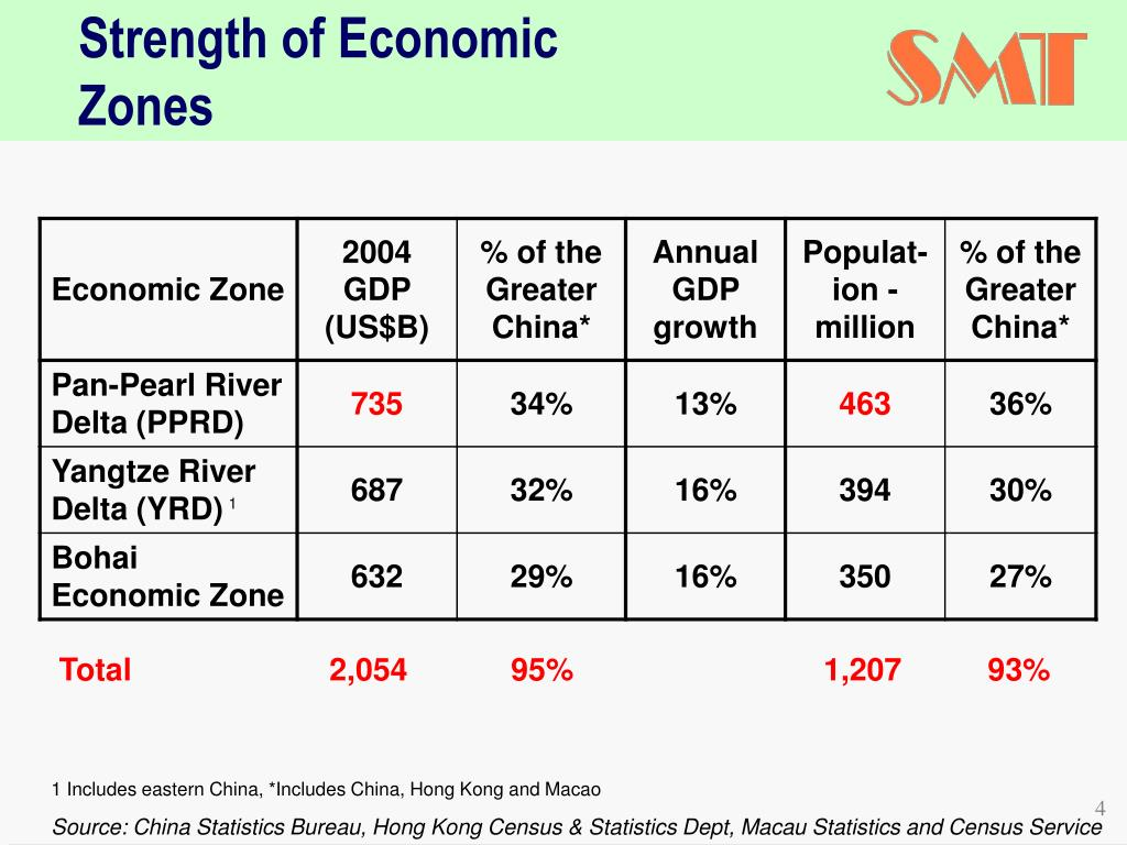 Strength of Economic