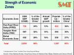 strength of economic zones