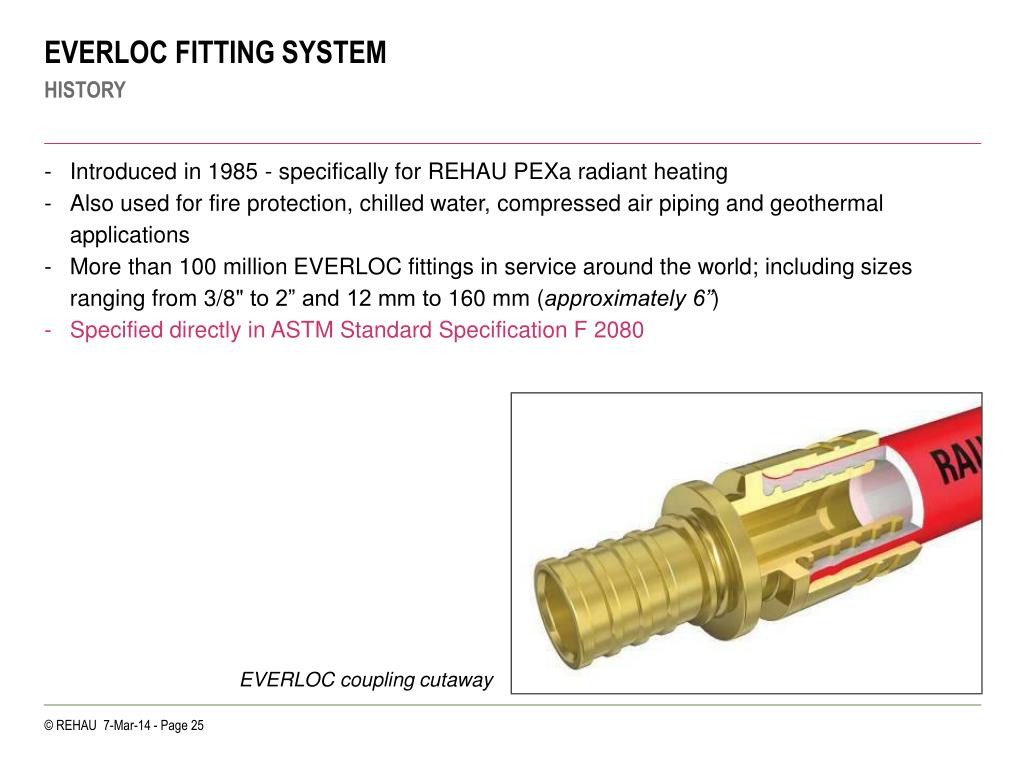 EVERLOC FITTING SYSTEM