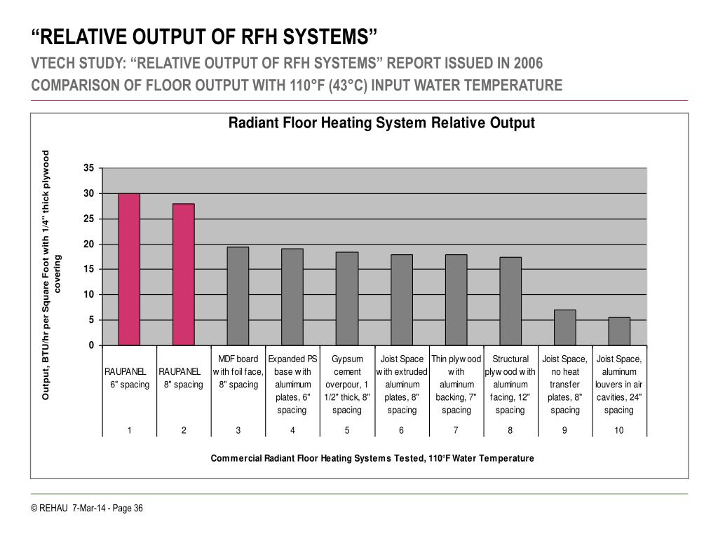 """RELATIVE OUTPUT OF RFH SYSTEMS"""