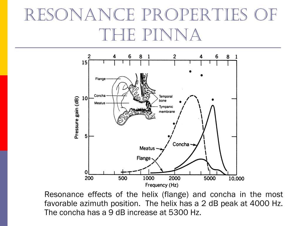 Resonance properties of The pinna