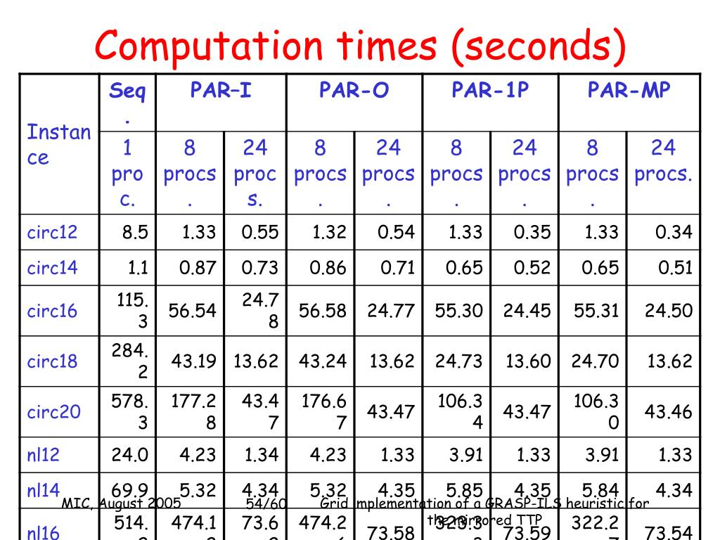 Computation times (seconds)