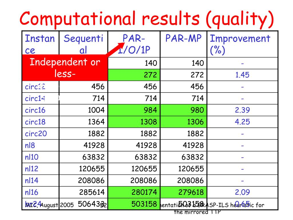 Computational results (quality)