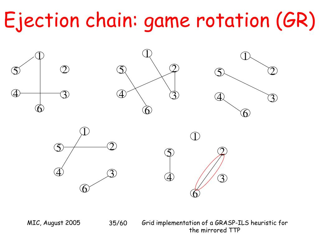 Ejection chain: game rotation (GR)