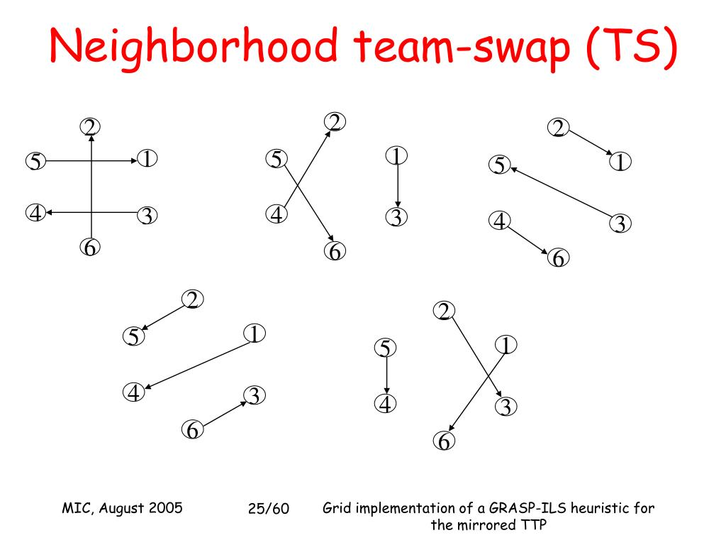 Neighborhood team-swap (TS)