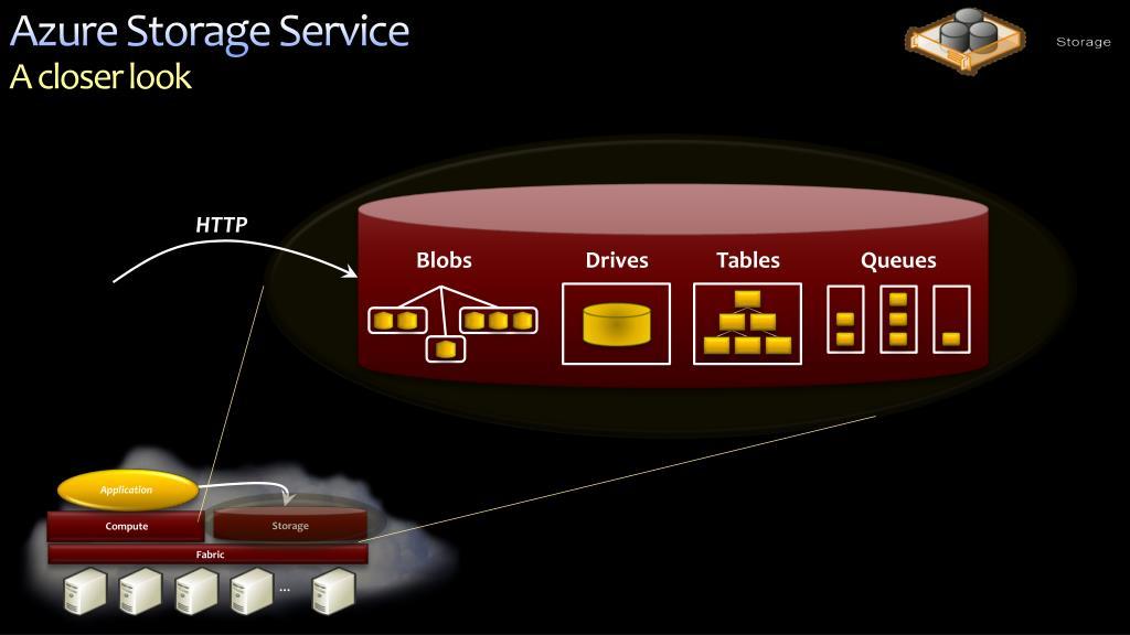 Azure Storage Service