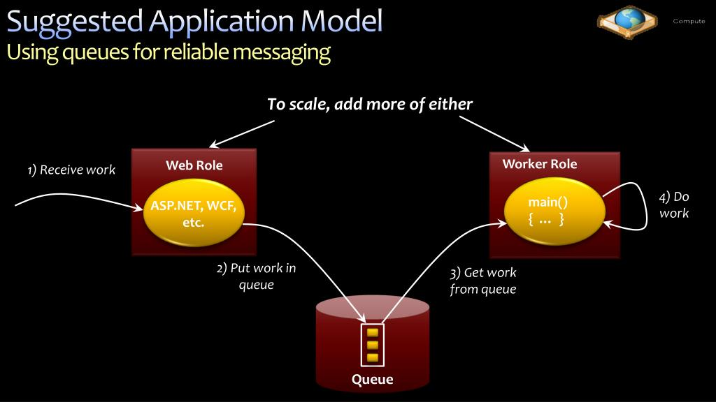 Suggested Application Model