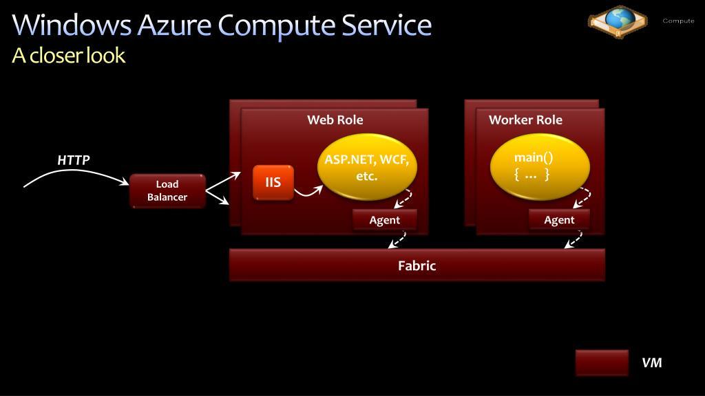 Windows Azure Compute Service