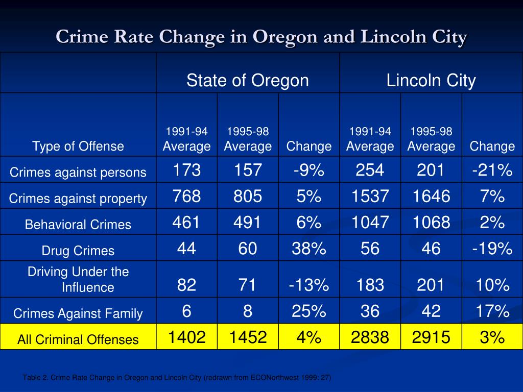 Crime Rate Change in Oregon and Lincoln City