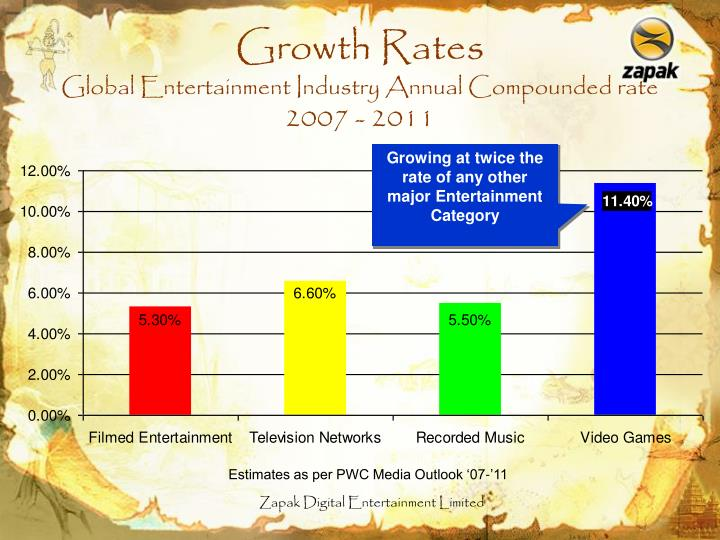 Growth rates global entertainment industry annual compounded rate 2007 2011