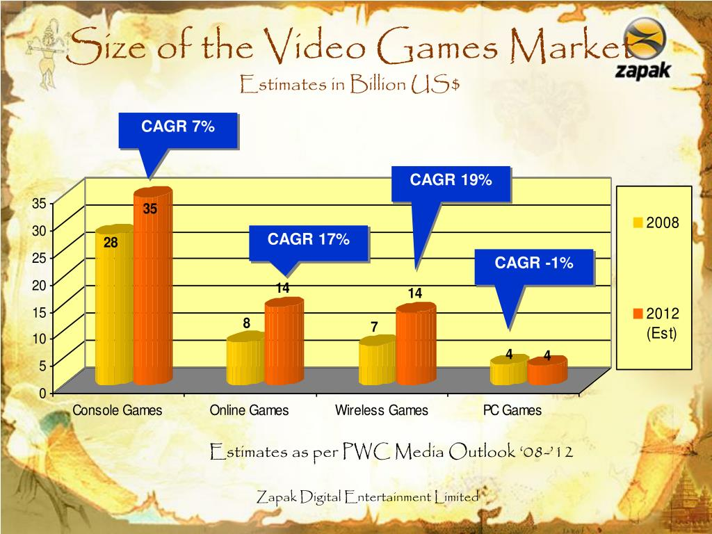 Size of the Video Games Market