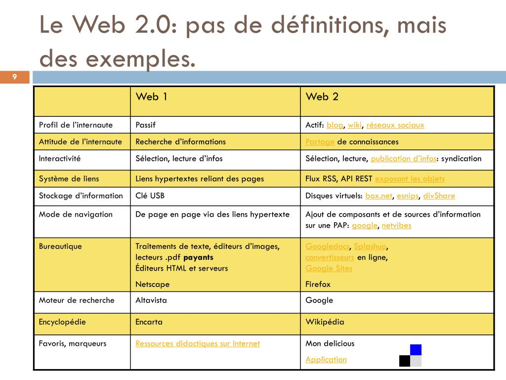 Le Web 2.0: pas de définitions, mais des exemples.