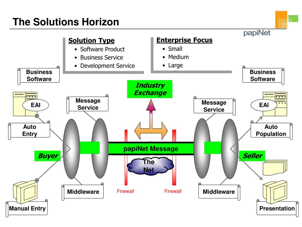 The Solutions Horizon