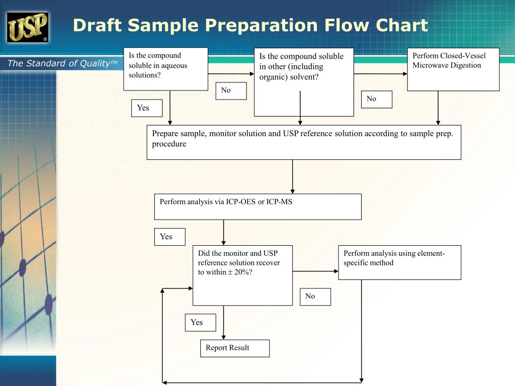 prepare a flowchart which demonstrates how accounting data flows for 1 a capital expenditure and 2 a Start studying acc 250 - 3 data flow diagrams and flowcharts are the two a well-planned and drawn level 0 data flow diagram for the expenditure cycle.