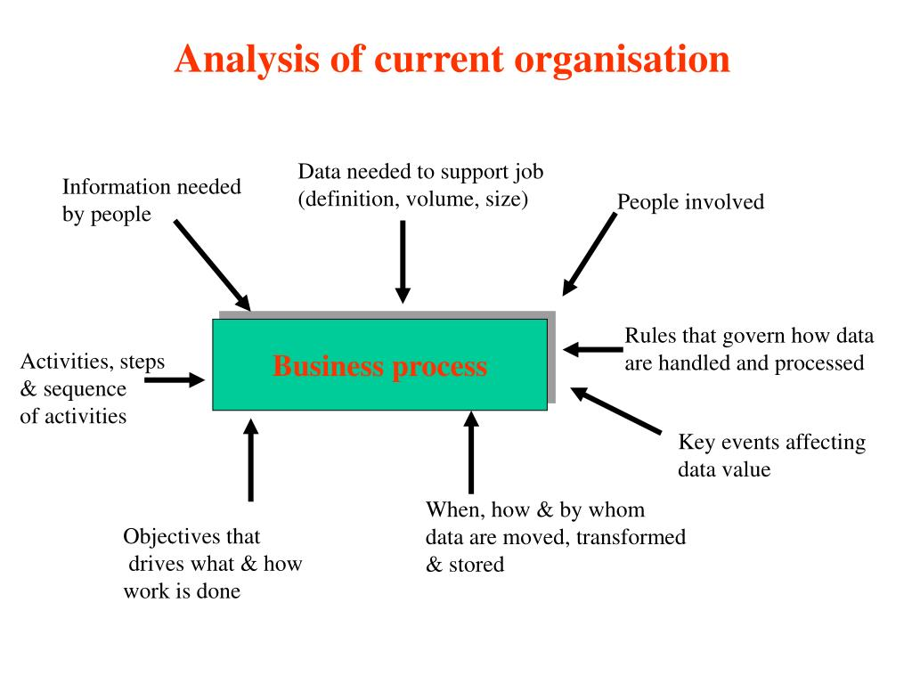 Analysis of current organisation