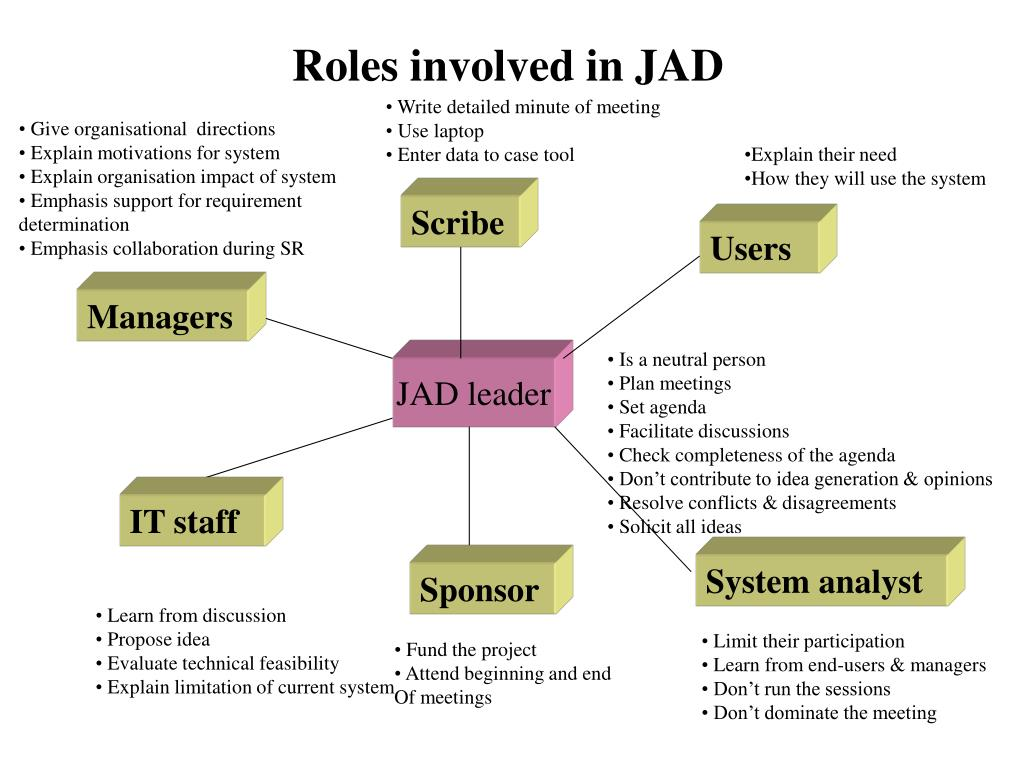 Roles involved in JAD