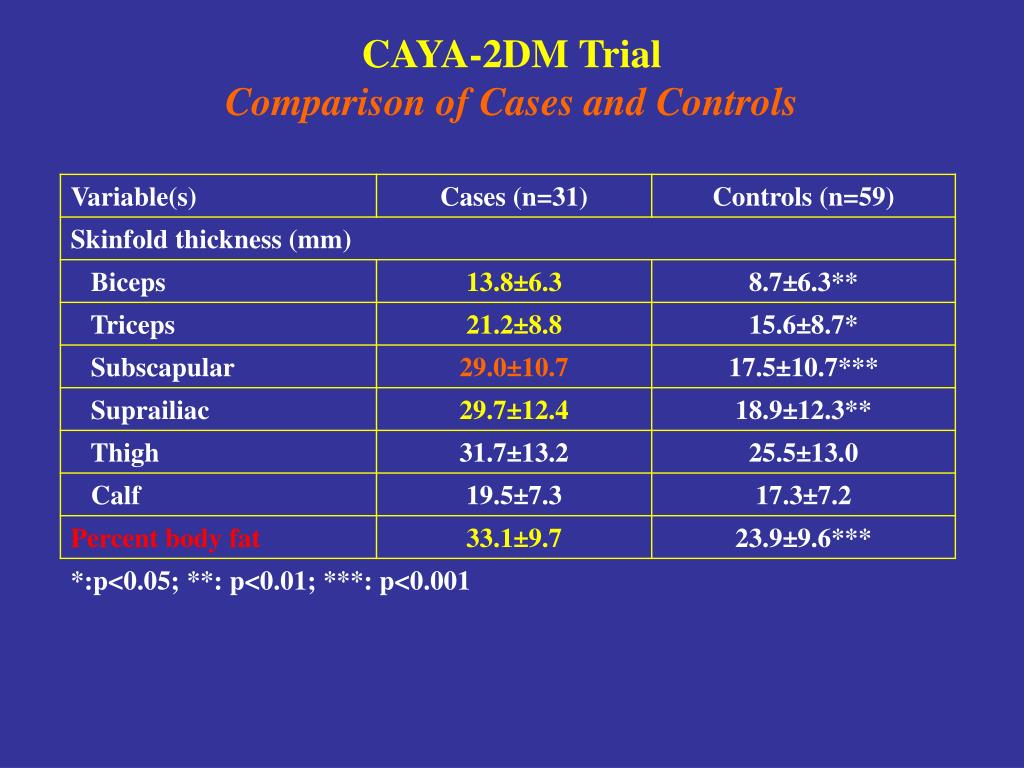 CAYA-2DM Trial