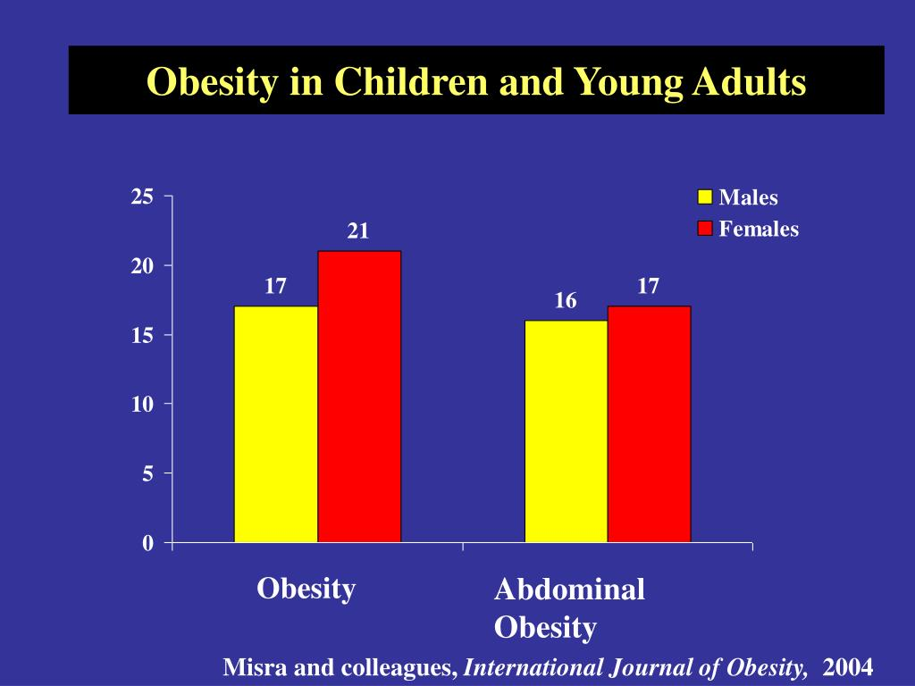 Obesity in Children and Young Adults