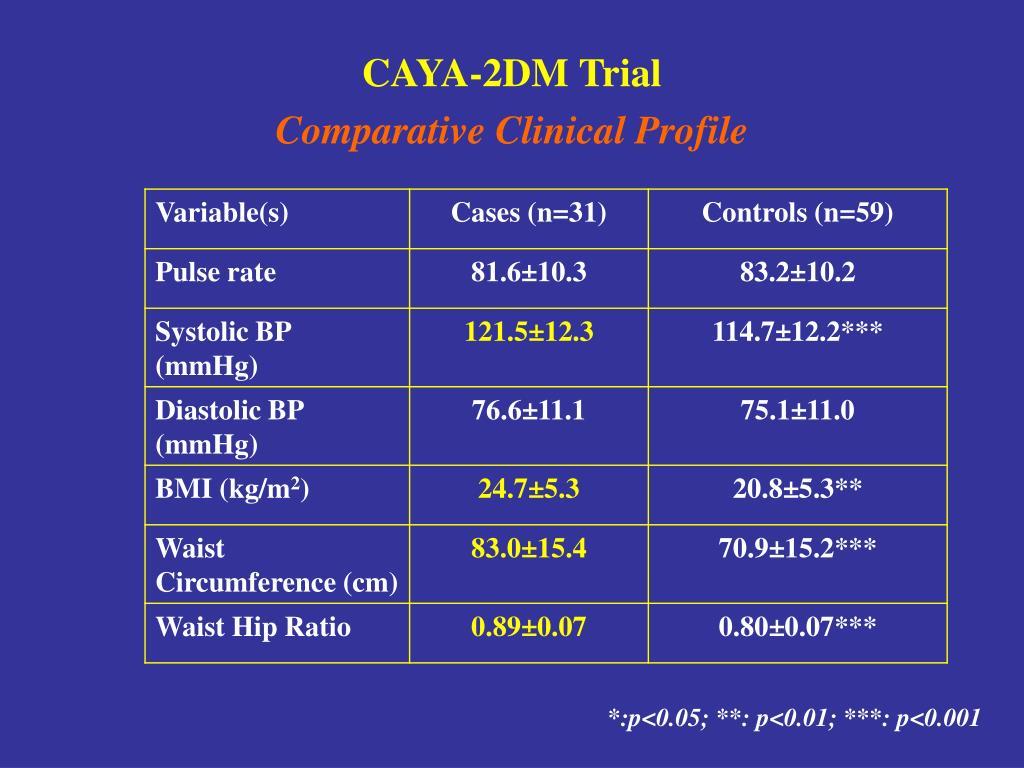 CAYA-2DM Trial