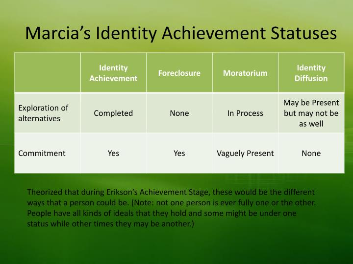james marcia identity achievement One approach to assessing identity development was proposed by james marcia identity-achievement status: adapted from marcia, j (1980) identity in adolescence.