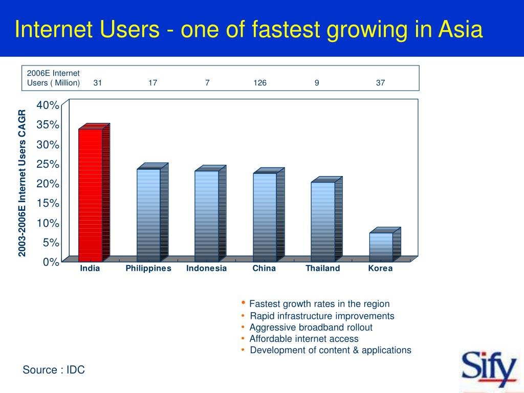 Internet Users - one of fastest growing in Asia
