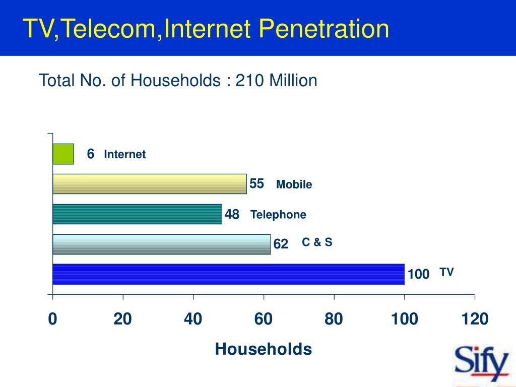 TV,Telecom,Internet Penetration