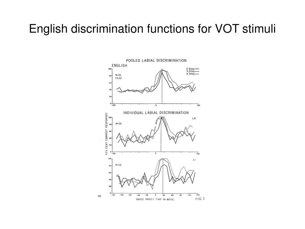 English discrimination functions for VOT stimuli