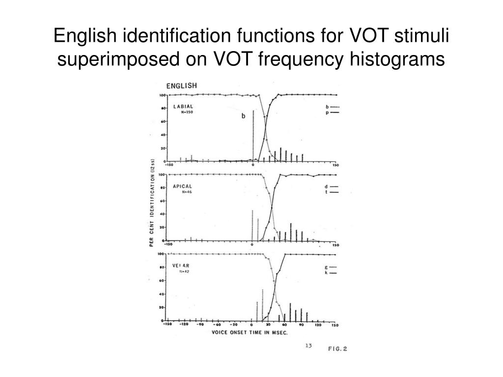 English identification functions for VOT stimuli superimposed on VOT frequency histograms