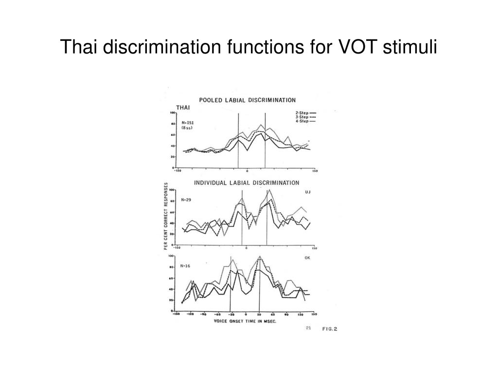 Thai discrimination functions for VOT stimuli