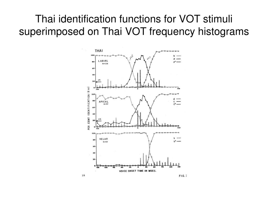 Thai identification functions for VOT stimuli superimposed on Thai VOT frequency histograms