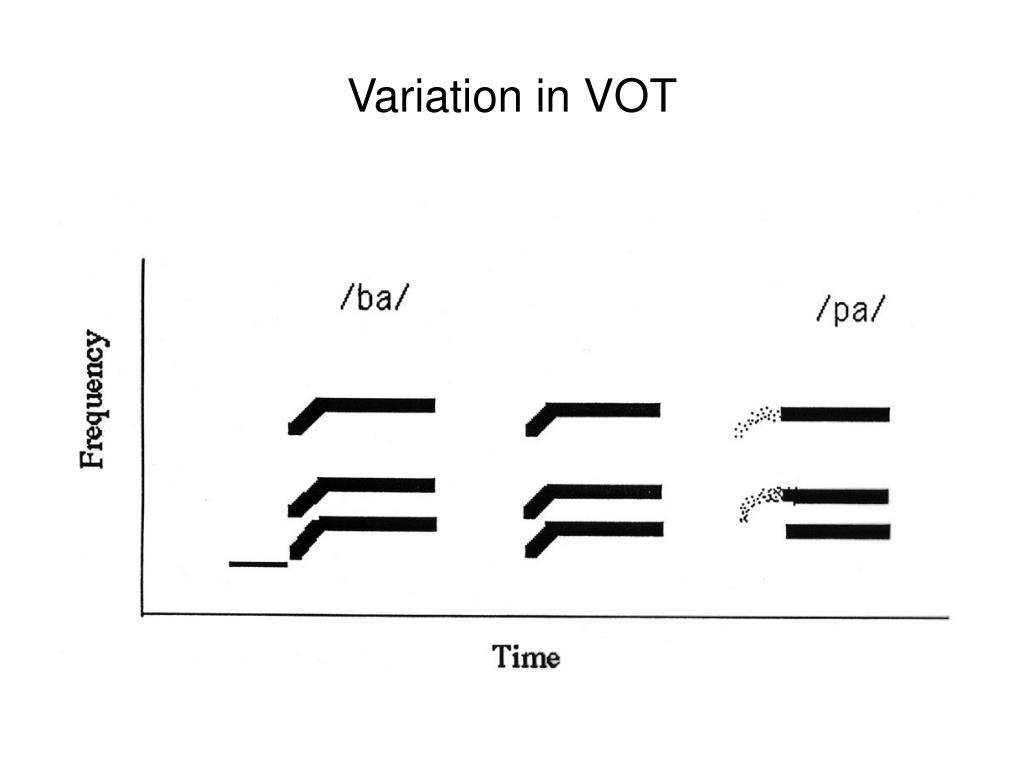 Variation in VOT