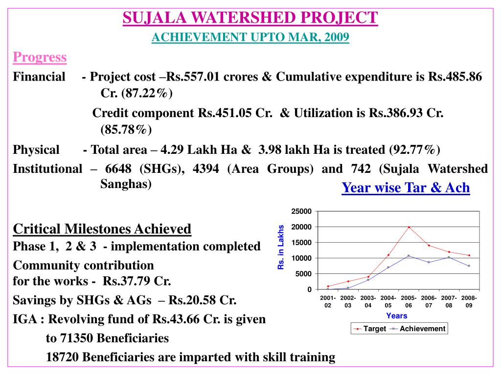 SUJALA WATERSHED PROJECT