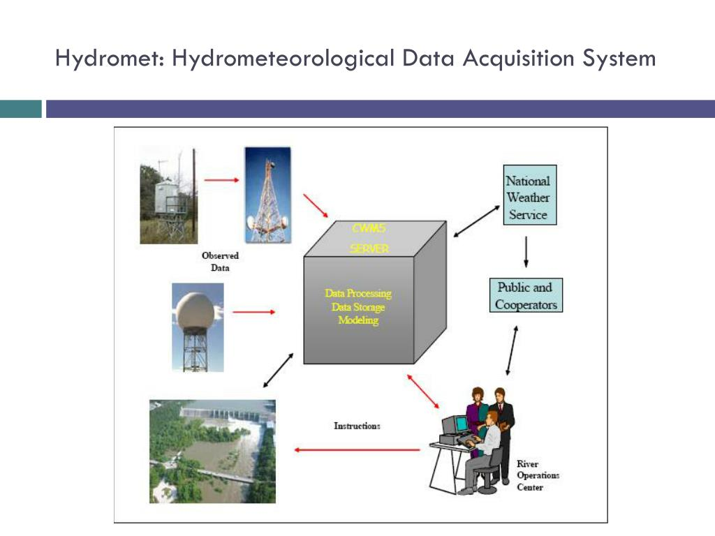 Hydromet: Hydrometeorological Data Acquisition System