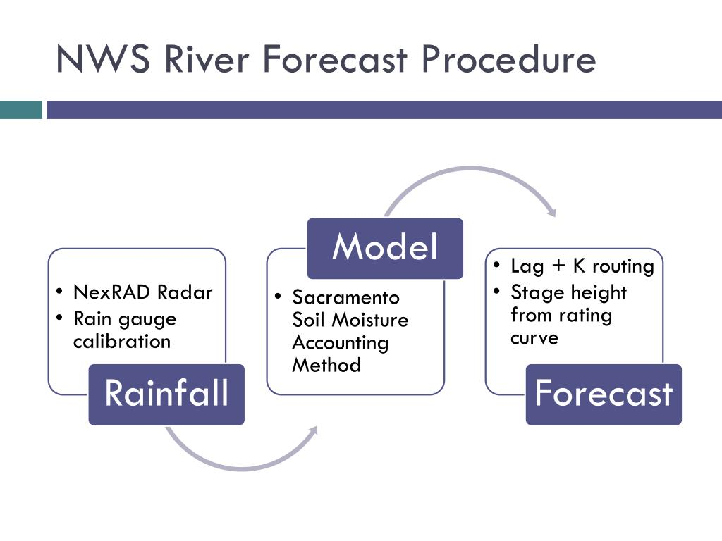 NWS River Forecast Procedure