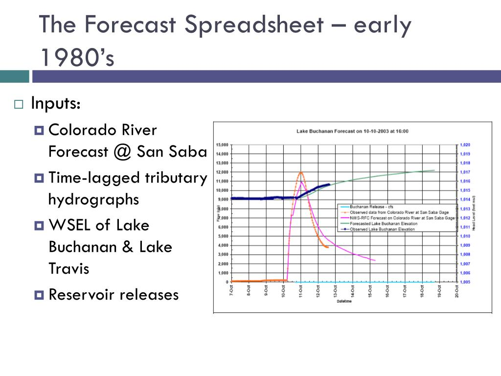 The Forecast Spreadsheet – early 1980's