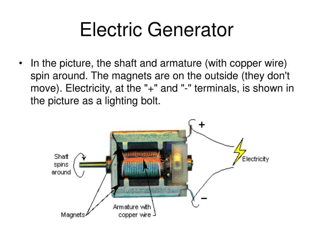 """In the picture, the shaft and armature (with copper wire) spin around. The magnets are on the outside (they don't move). Electricity, at the """"+"""" and """"-"""" terminals, is shown in the picture as a lighting bolt."""