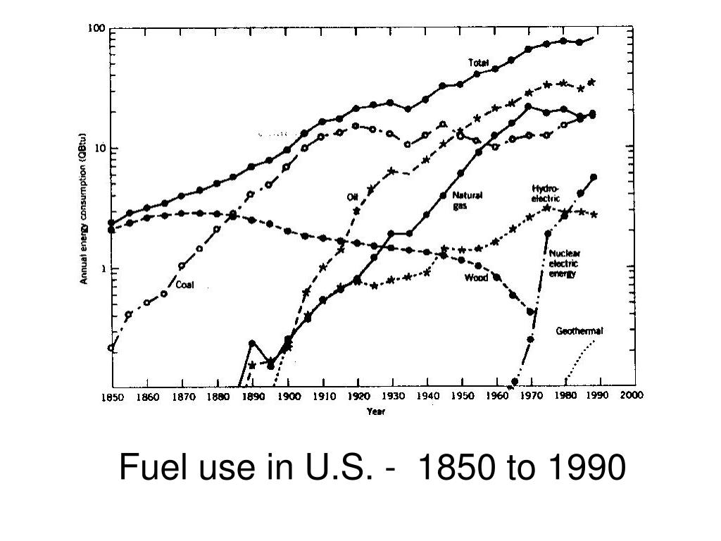 Fuel use in U.S. -  1850 to 1990
