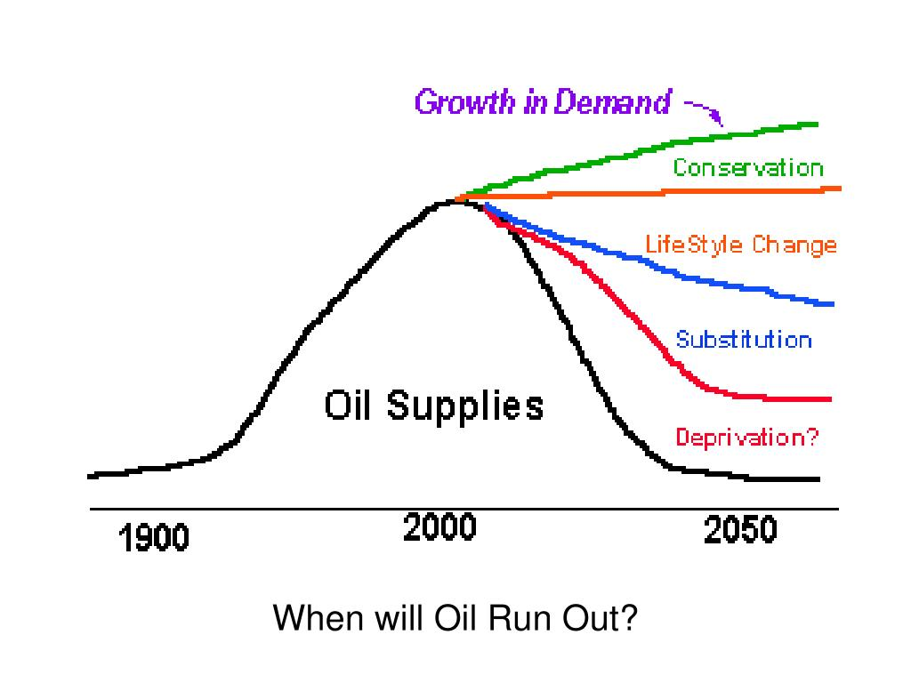 When will Oil Run Out?