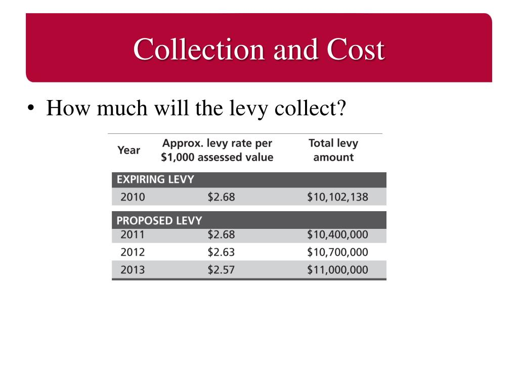Collection and Cost
