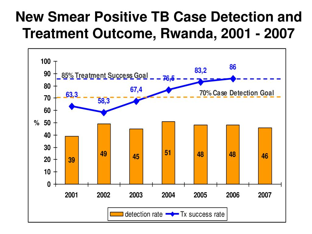 New Smear Positive TB Case Detection and Treatment Outcome, Rwanda, 2001 - 2007