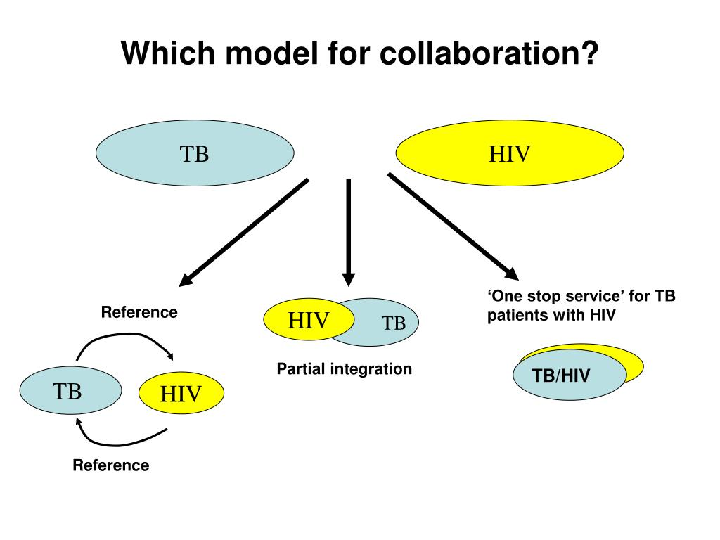 Which model for collaboration?