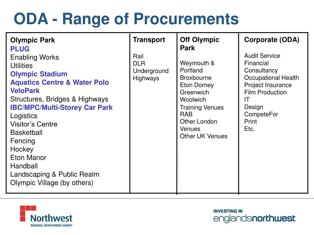 ODA - Range of Procurements