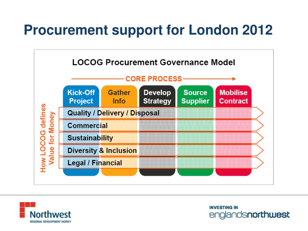 Procurement support for London 2012