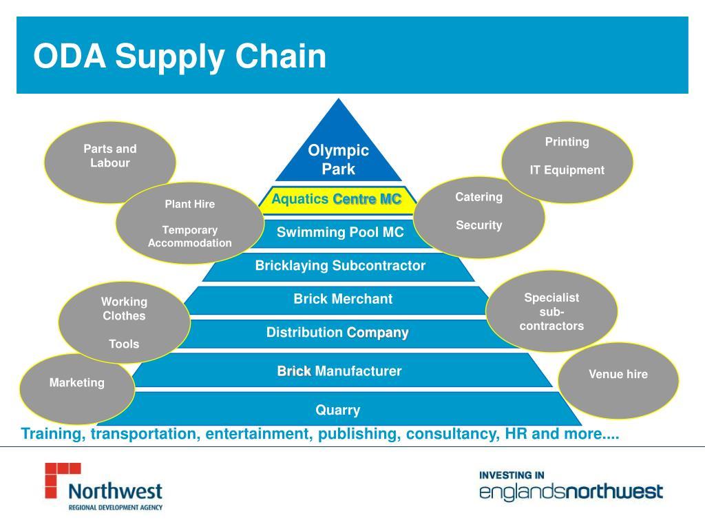 ODA Supply Chain