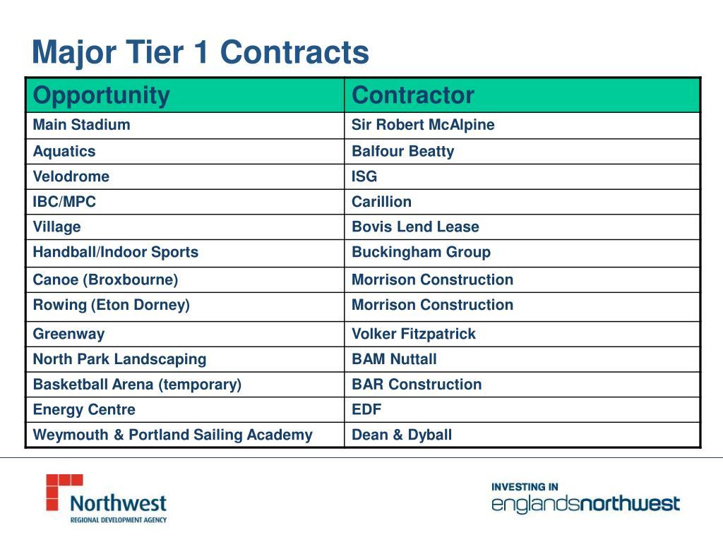 Major Tier 1 Contracts