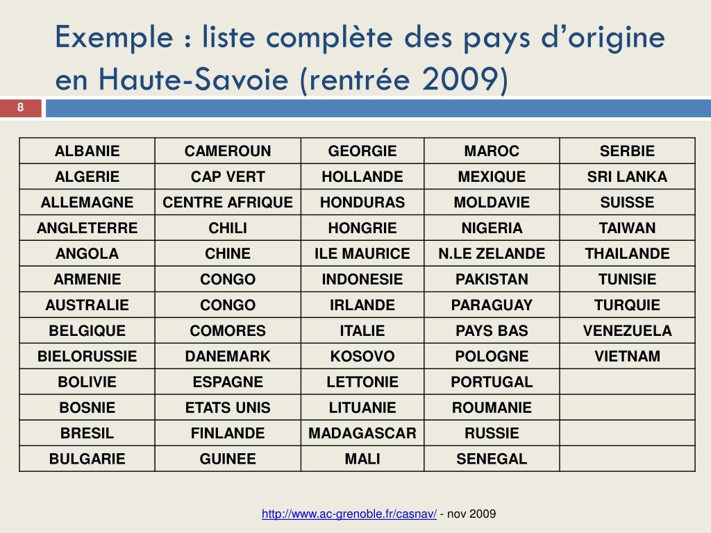Exemple : liste complète des pays d'origine en Haute-Savoie (rentrée 2009)