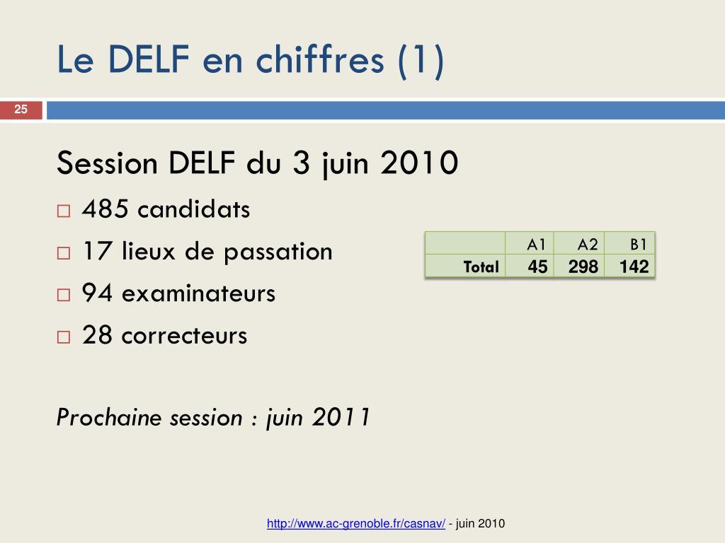 Le DELF en chiffres (1)